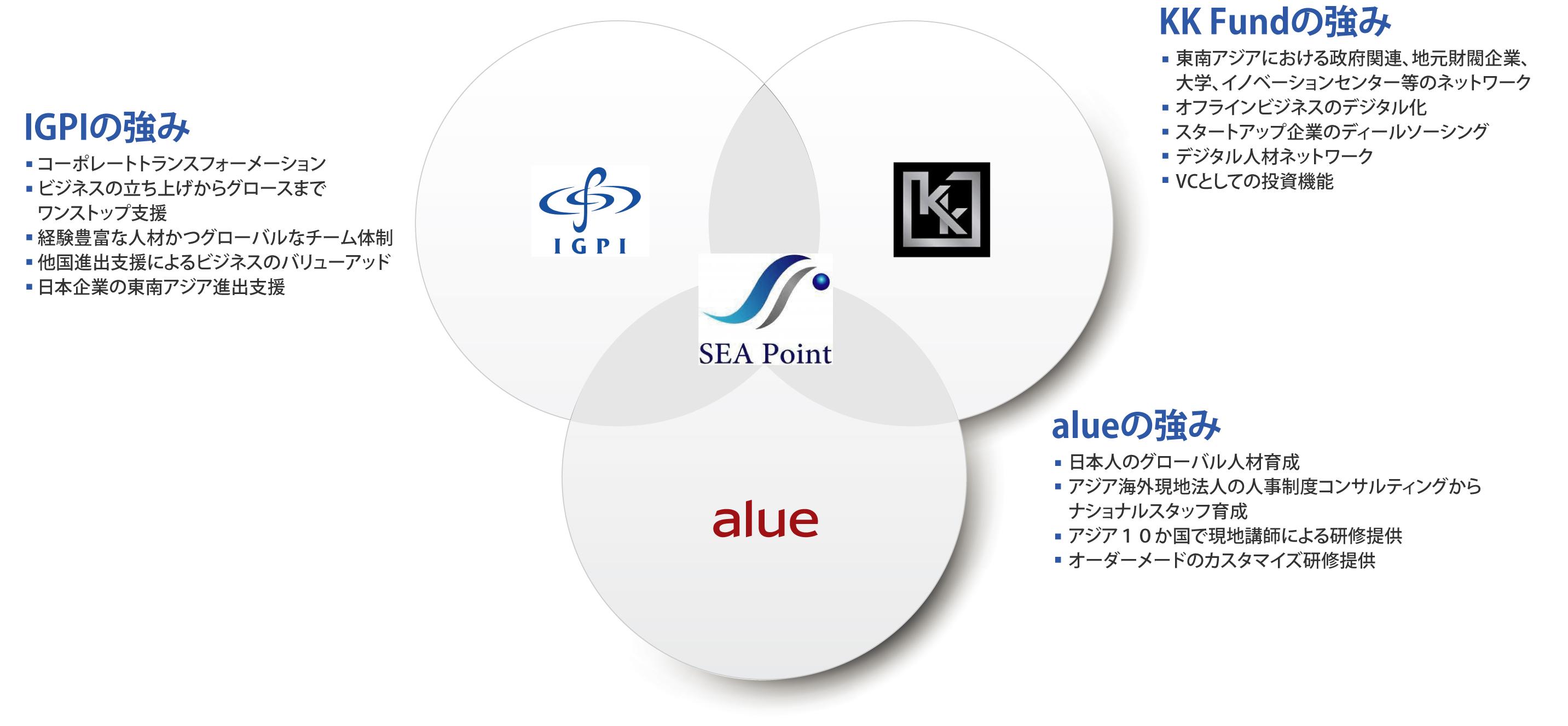 IGPI、KK Fund、alueそれぞれの強み