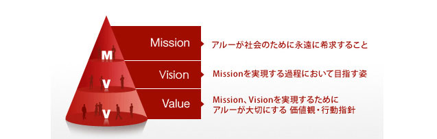Mission Vision Value